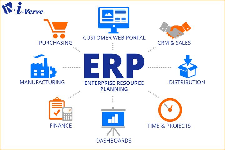 How And Erpsystem Helps Your Ecommercebusiness To Boom In The Market With Effective Development And Integrati Erp System Enterprise Application Crm Software