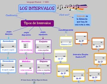 Lenguaje Musical Materiales