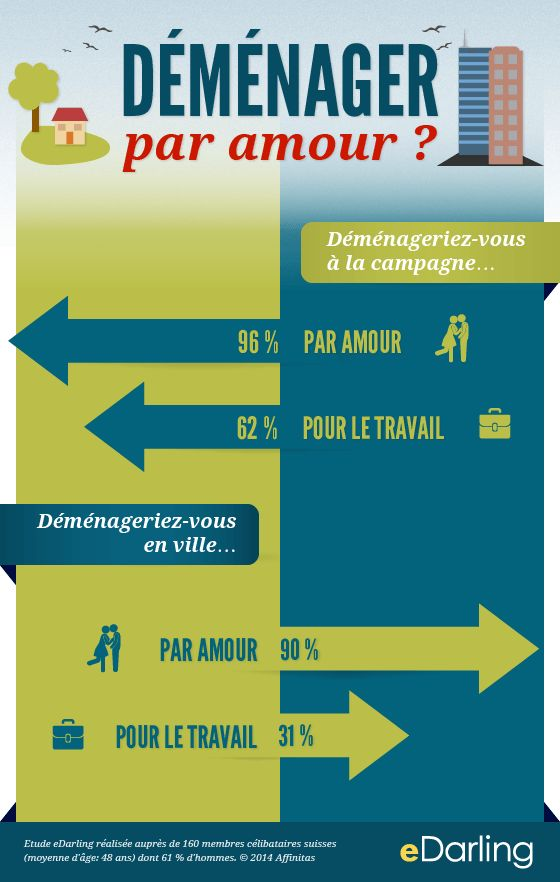 #infographie Déménager par amour ?