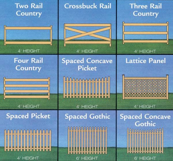 Garden Fence And Gate Ideas garden gate idea would be nice for a double gate interlocking Project Plan See Thru Fences Includes 9 Designs Prints Set 1995 This Plan