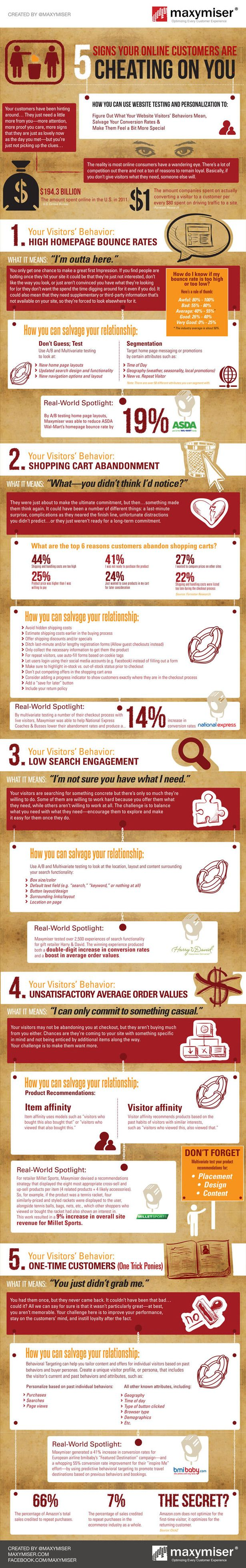 Are your online customers cheating on you? #Infographic #ecommerce