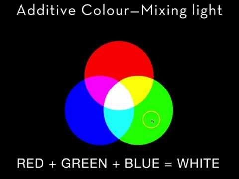 Rgb color model and additive light