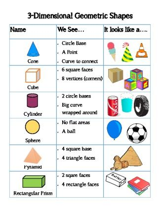 FREE 3-D Shapes Anchor Chart