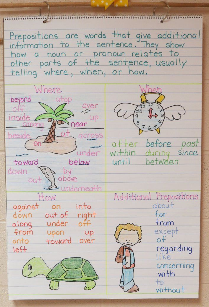 Take a closer look at this preposition anchor chart. The ...