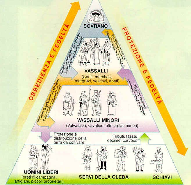 Risultati immagini per piramide feudalesimo