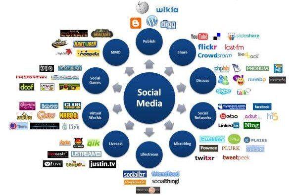 SMM - продвижение сайтов, увеличение продаж, продвижение бизнеса.