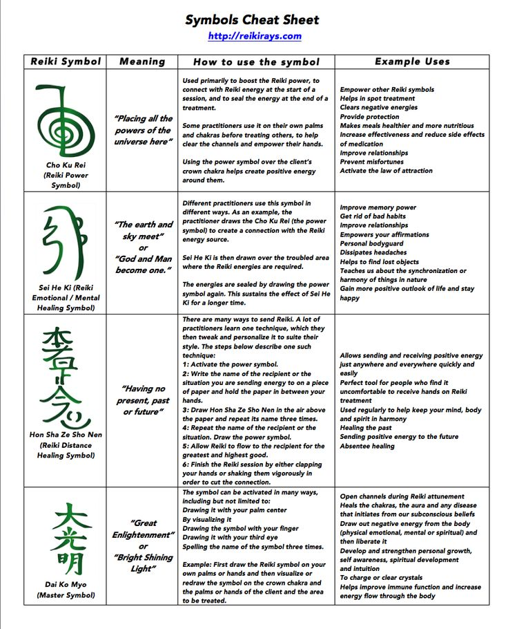 The 4 reiki traditional Symbols Cheat Sheet