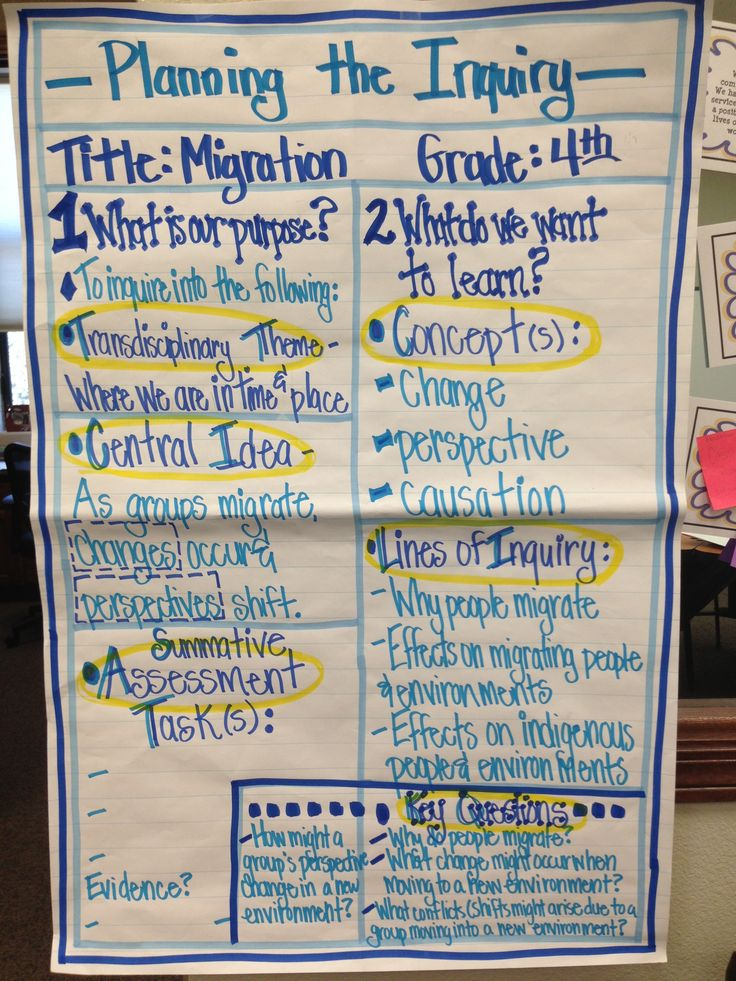 IB PYP Planner Anchor Chart (4th Grade).....  A day of professional development with an awesome group of teachers!