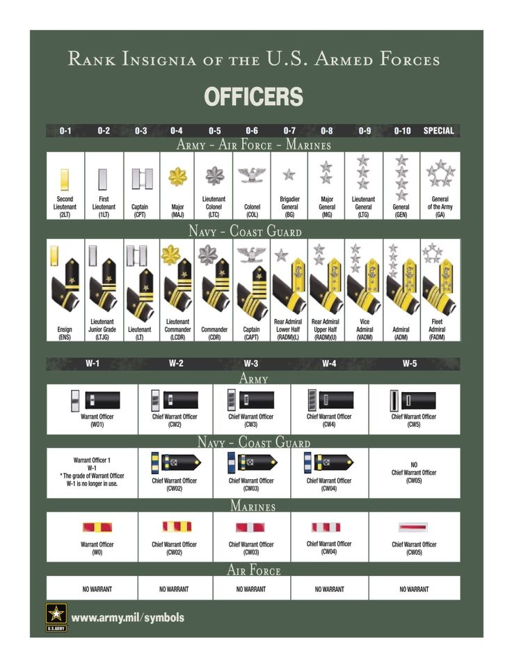 The 25 best military ranks ideas on pinterest us navy rank military rank and insignia sciox Choice Image