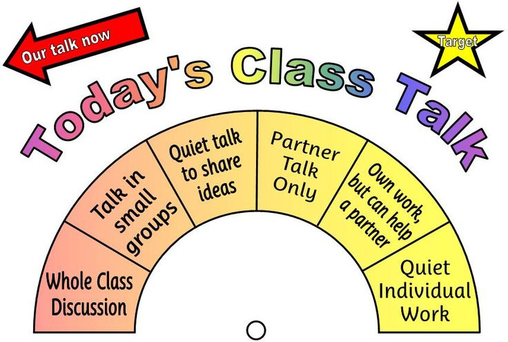 I think this is such a great way to keep classroom talk managed effectively. A tool like this could be displayed at the front of the classroom to remind students how behaviour should be during various times of the day.