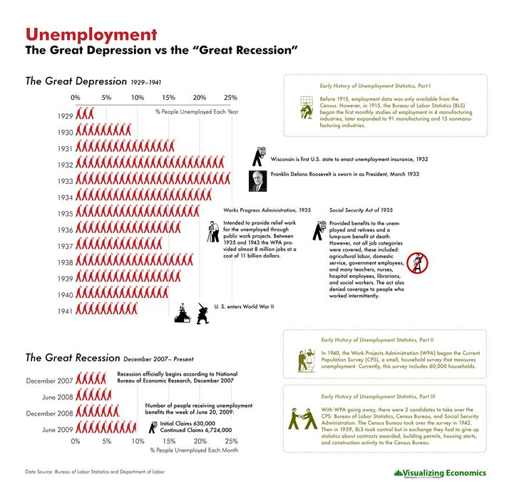 Unemployment - the great depression vs. the great recession