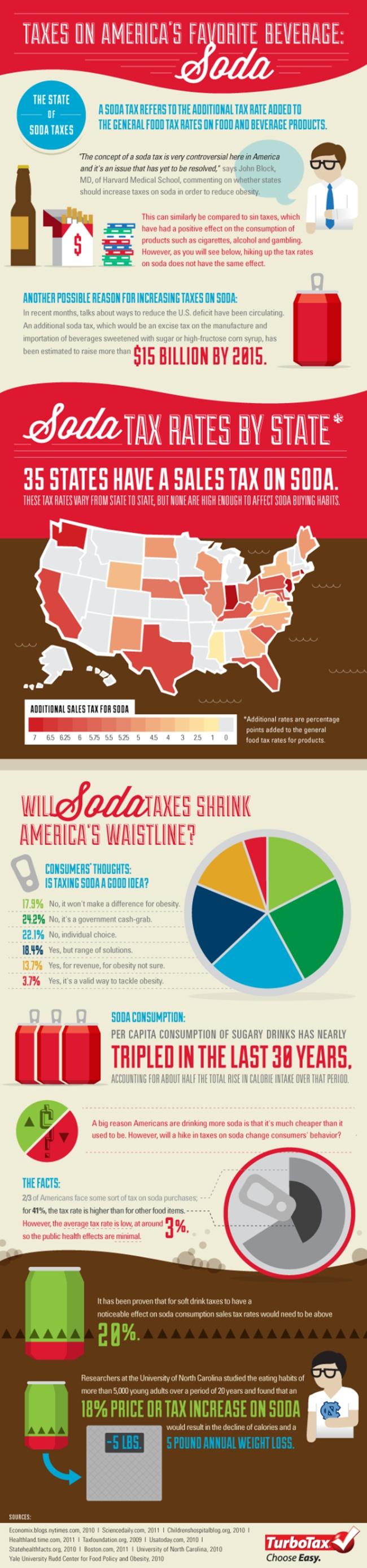 #SodaTax #Infographic