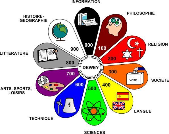 FENETRESUR ---- Marguerite des couleurs (classification Dewey),