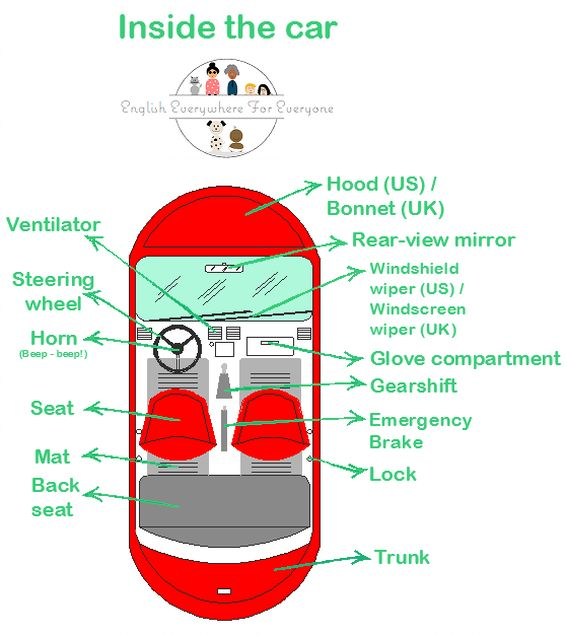 Inside the car. Vocabulary. www.englisheverywhereforeveryone.com
