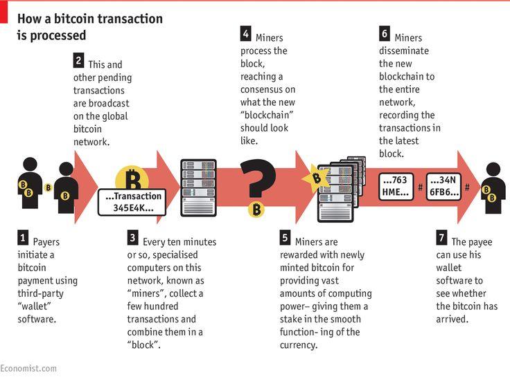 Blockchain: The next big thing   The Economist