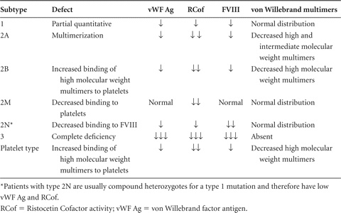 Classification and diagnosis of von Willebrand disease