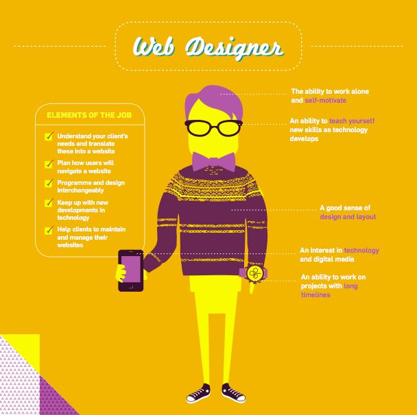 CCDI: [Want to be a Web Designer?]