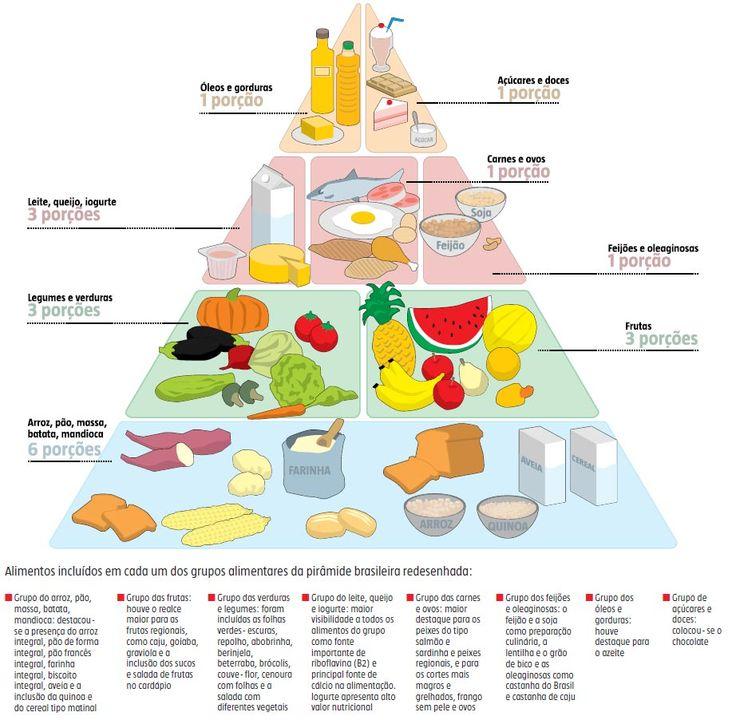 Pirâmide alimentar é redesenhada com o objetivo de melhorar a qualidade da dieta dos brasileiros | Saúde Plena