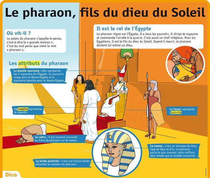 Fiche exposés : Le pharaon, fils du dieu soleil