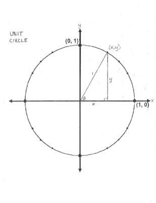 Cele mai bune 25+ de idei despre Blank Unit Circle pe Pinterest