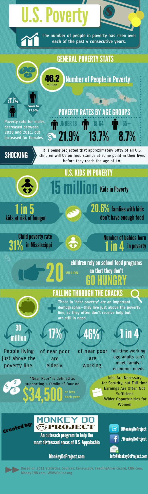 What if people aren't poor enough for you to help? U.S. Poverty Infographic #poverty #infographic