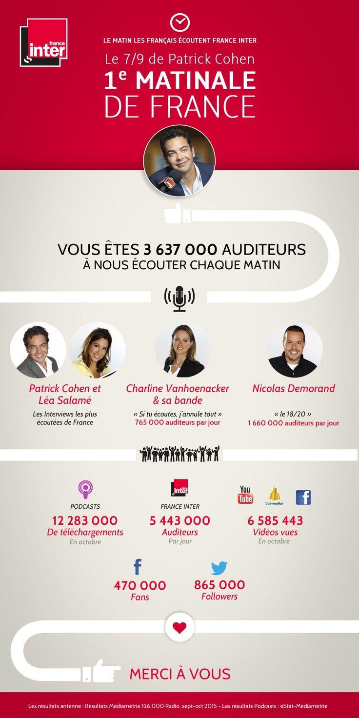 [audiences] France Inter : seule radio généraliste en hausse, + 149 000 auditeurs en un an