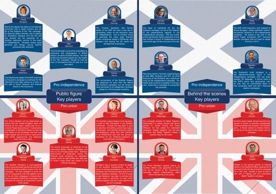 Scottish referendum key players #infographic