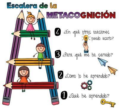 """Es importante que el alumno sea consciente de todo el proceso de aprendizaje (metacognición) . Para ello, es conveniente que reflexione sobre él, respondiendo en su """"diario de trabajo"""" a las preguntas planteadas en la escalera."""