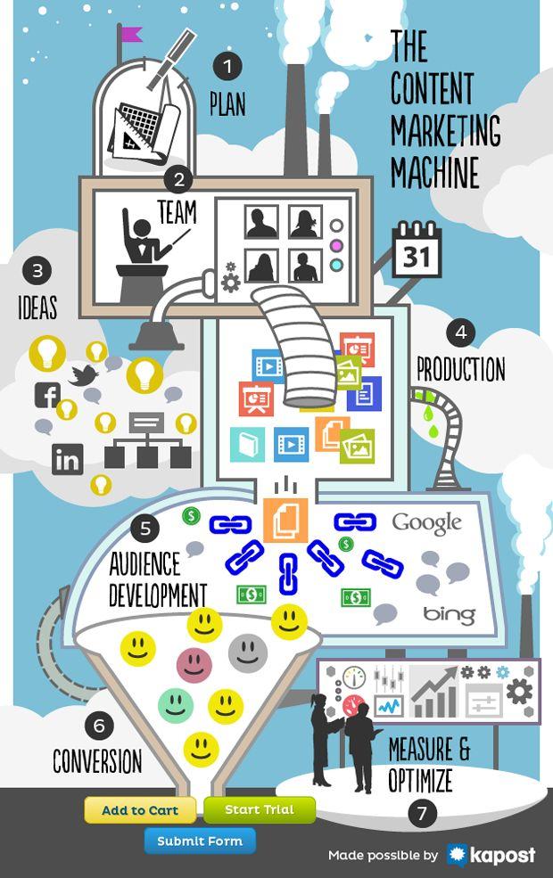 The Content Marketing Machine #Infografic: 1. Plan, 2.Team, 3.Ideas, 4.Production, 5.Audience Development, 6.Conversation, 7.Measure & Optimize = #ContentMarketing