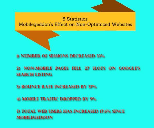 Mobilegeddon's Effect on Non-Optimized Websites #seo #mobileseo #onlinemarketing Get more details @ http://www.digitalpatronage.com/mobile-seo.html