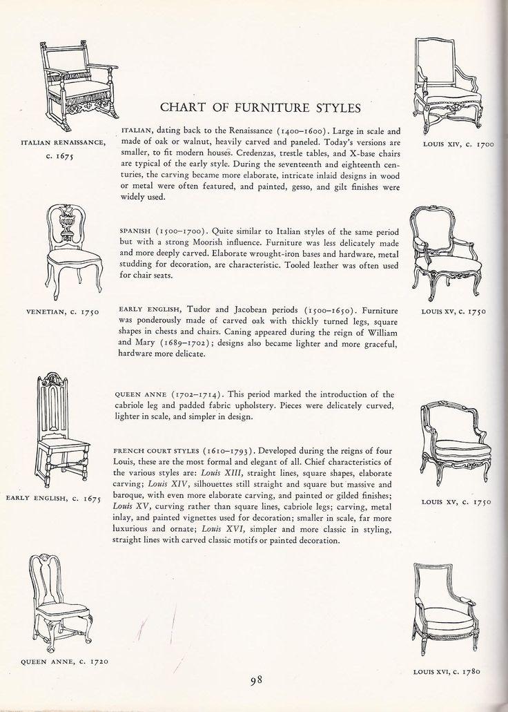 Vintage Furniture, Chart of Furniture Styles - 85 Best Estilos De Sillas Antiguas Images On Pinterest Antique