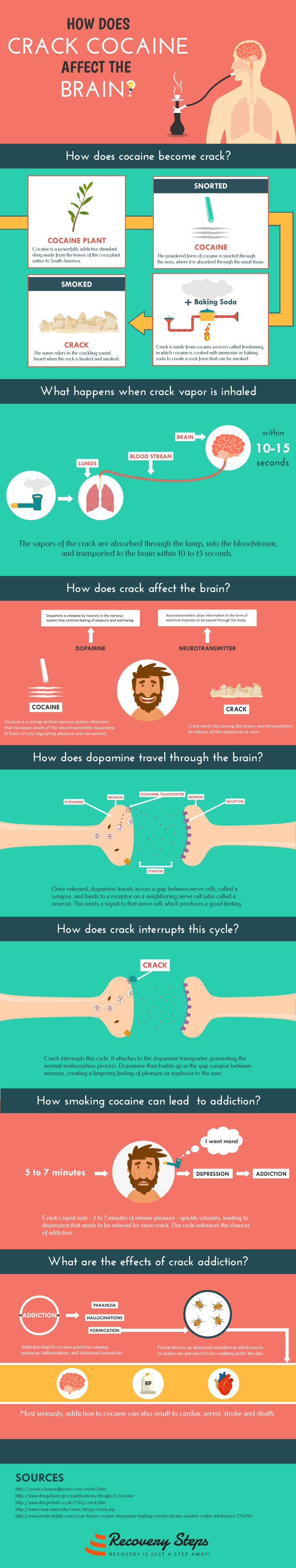 Smoking crack cocaine vapor into the lungs is as rapid as absorption into the bloodstream by injection. Recurring use of crack cocaine can cause long term changes in the brain systems which may lead to addiction. The following infographic by Recovery Steps looks at this in more detail.