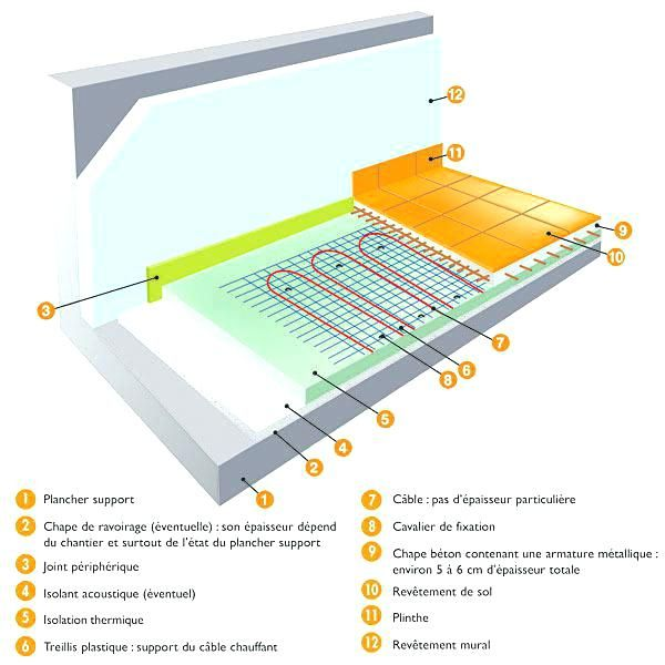 Isolation Thermique Sous Carrelage Basement Stairs Home Remodeling Building
