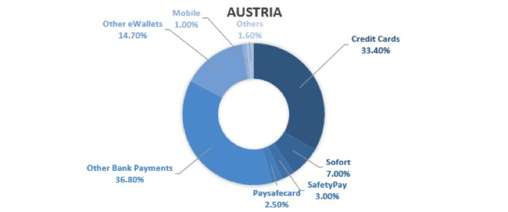 SOFORT Payments for Austria now accepted in payment gateway