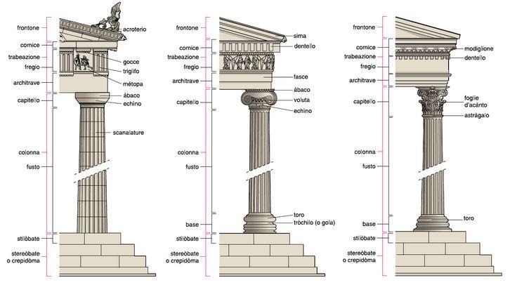 Confronto tra ordini: dorico-ionico-corinzio. Poiché all'interno  della cella erano ammessi solo i sacerdoti, lo sviluppo del tempio era soprattutto esterno. Mentre lo schema della pianta resta uguale, nell'alzato (struttura colonnare - decorazione) si distinguono tre stili.