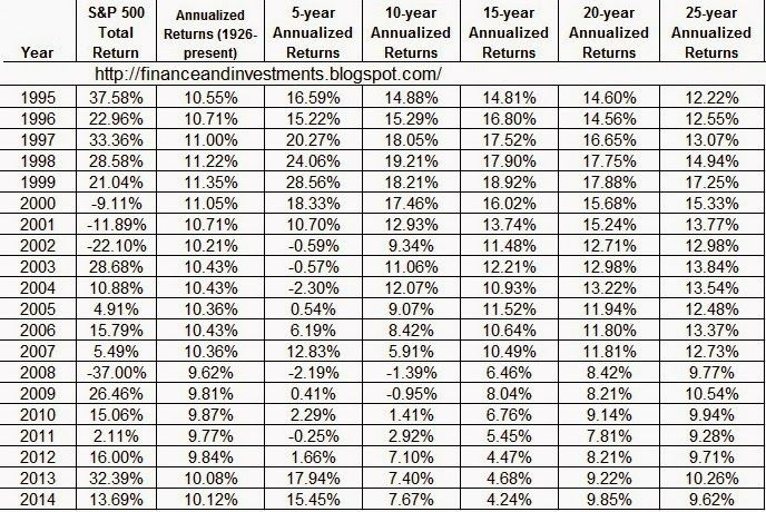 Jim's Finance and Investments Blog: Historical Annual Returns for the S&P 500 Index - Updated Through 2014