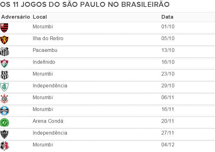 Os 11 jogos finais do São Paulo no Brasileirão (Foto: GloboEsporte.com)