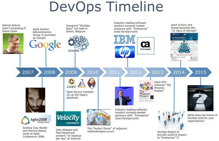 Devops Google Search Devops Pinterest Timeline And