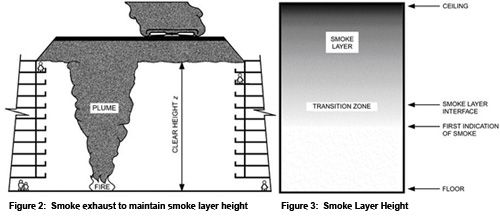 Exhaust Systems For Buildings ~ Smoke management exhaust atrium are bs exam pinterest
