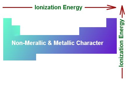 Definition of Ionization Energy