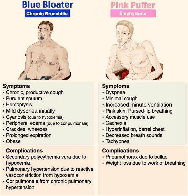 bronchitas ir hipertenzija hipertenzija 1 laipsnio tachikardija