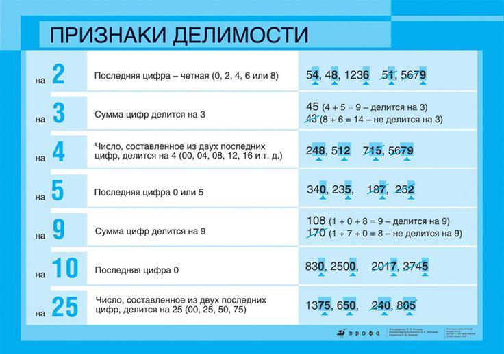 Математика. 5 - 6 классы