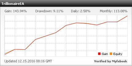 TrillionaireEA is a highly profitable Forex Robot capable of delivering 100% - 1000% per month on a consistent basis.