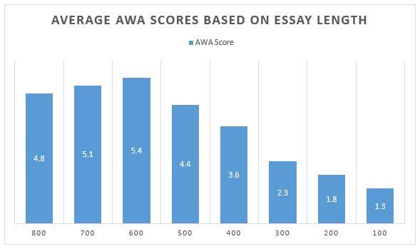 Average awa scores essay length you don t say pinterest