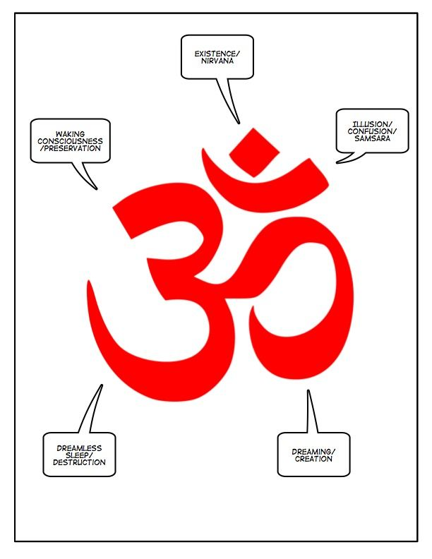 1 This Is A Diagram Of The Ohm Symbol Used In Hindu