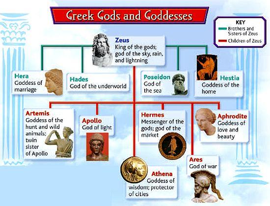 Greek God and Goddesses Chart | Lesson 1: How did Greek mythology shape the lives of Greeks? - KNILT