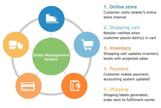 Order Managment Chart Order Management System Workflow Management System Management