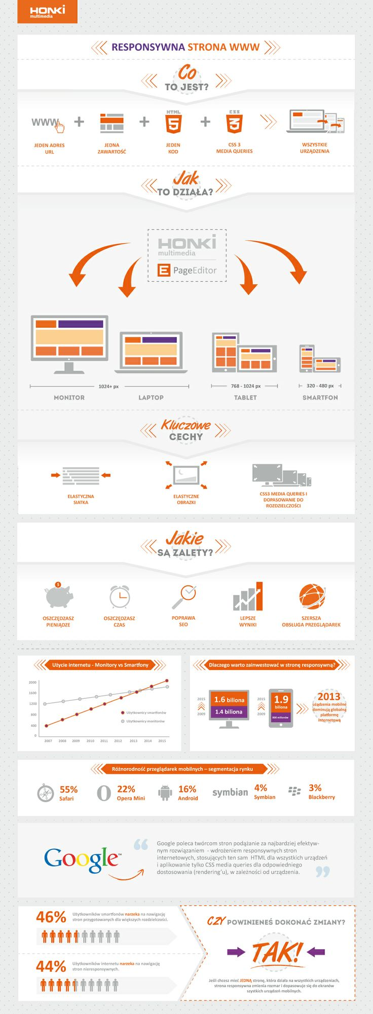 What's Responsive Web Design #RWD #ResponsiveDesign #PageEditor #HonkiPresentation