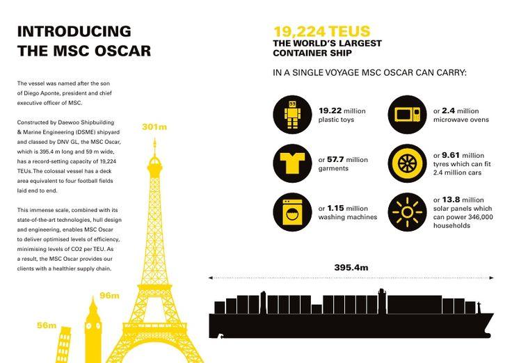 MSC Oscar FactPack