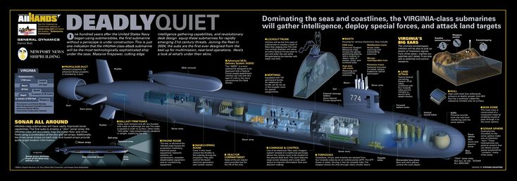 Submarine   I n f o r m a t i o n 2 S h a r e